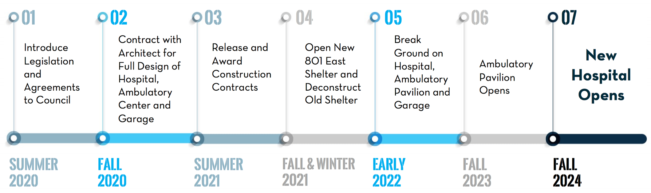 Timeline for hospital development